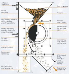 Walec magnetyczny w obudowie - zasada działania