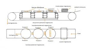 Separatory elektromagnetyczne do oczyszczania kwarcu schemat